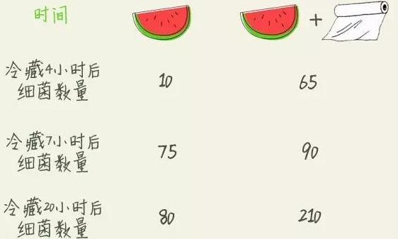 西瓜盖上保鲜膜细菌增10倍?不超过4小时