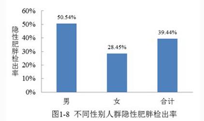 """""""隐形肥胖""""测试 中国人的腰围增长是世界之最"""